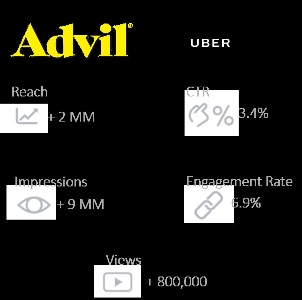 advil uber